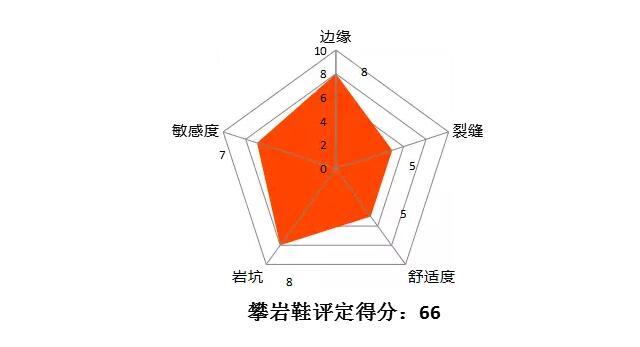 竞技抱石——Scarpa Boostic攀岩鞋测评-2